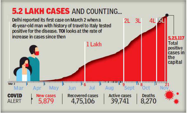 Daily Covid cases just under 6,000 in Delhi, but death toll above 100