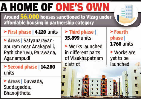 Visakhapatnam civic body prepares to hand over 24,000 TIDCO houses