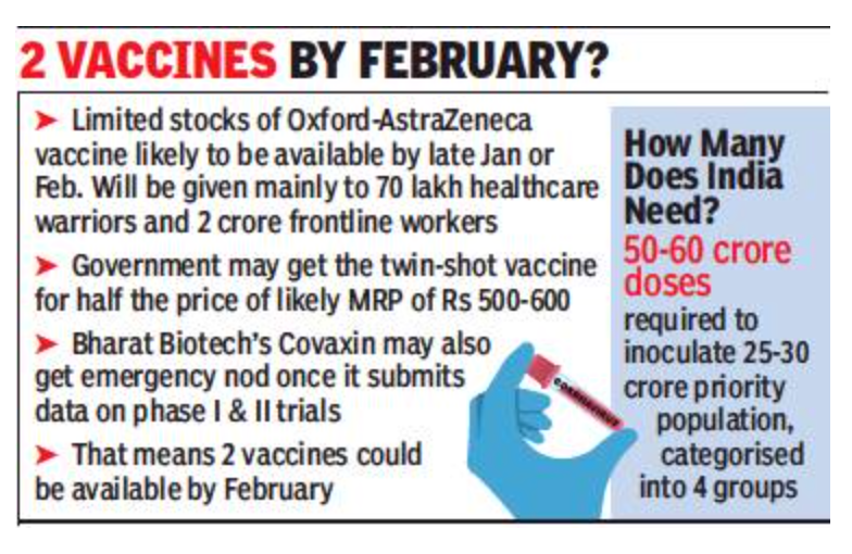 Govt may get Oxford shots in Jan-Feb, at 50% of MRP