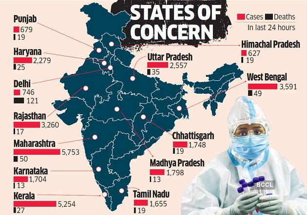 کنترل ویروس کرونا تا رسیدن واکسن در دستور کار جلسه مودی با CMs