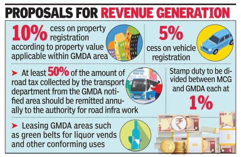 Gurugram development body plans 10% cess on property registrations