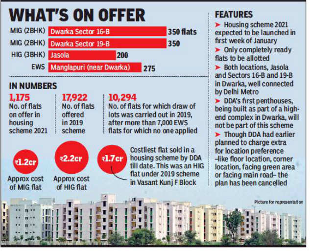 DDA to offer 1,175 flats in Jasola and 700 flats in Dwarka in January