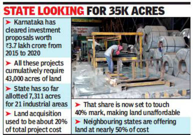 Rising land cost is driving investment out of Karnataka