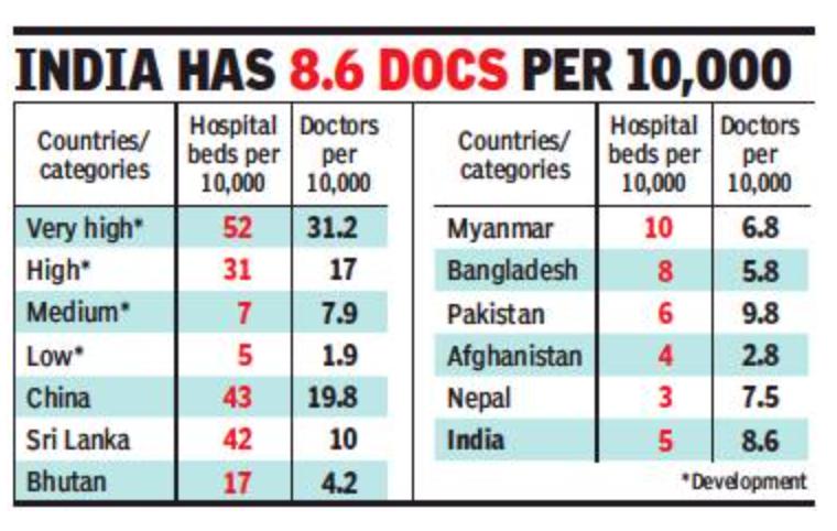 5 hosp beds/10k popn: India ranks 155th in 167