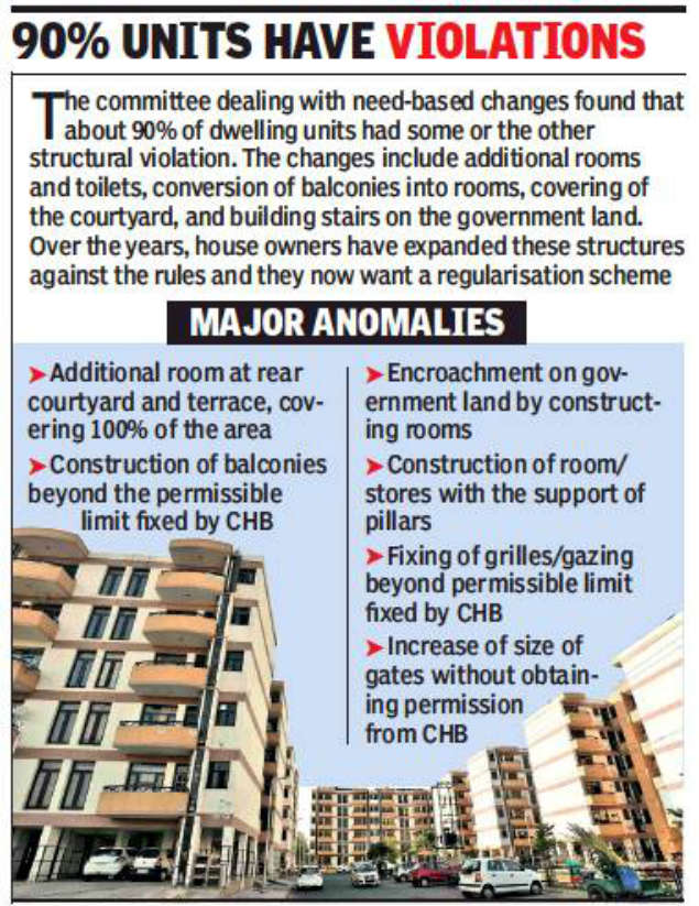 Chandigarh housing board allottees may get one year to regularise flat changes