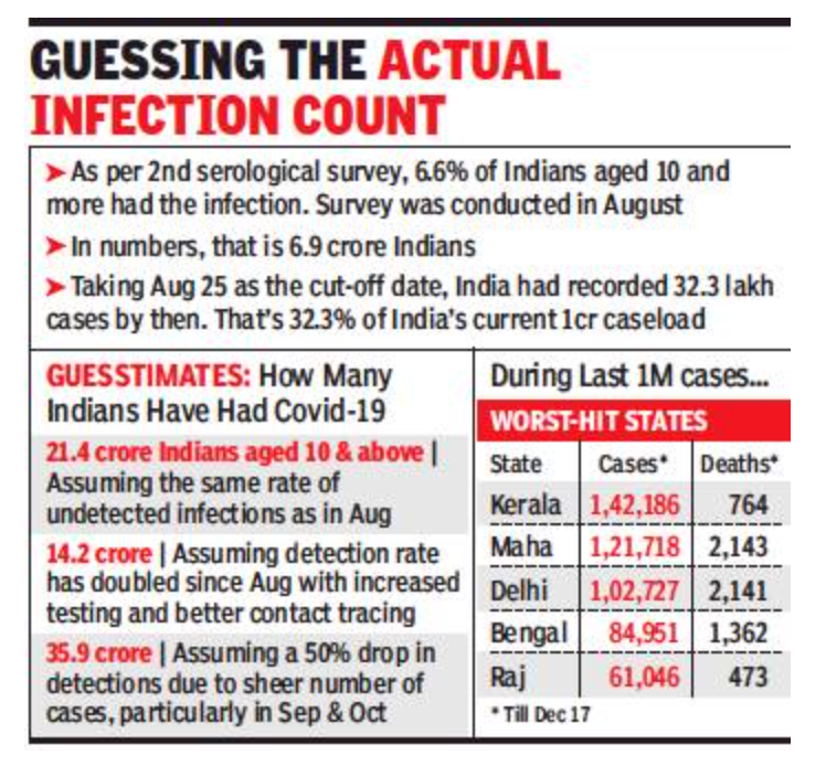 India cases cross 1cr 323 days after 1st, last 1m 2nd slowest