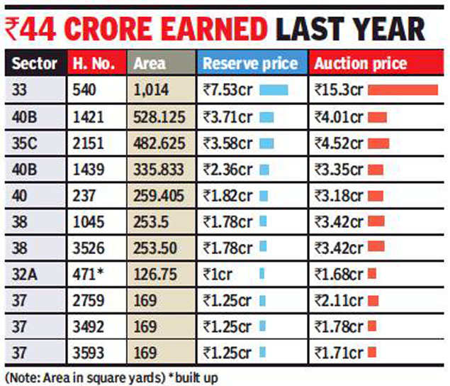 Chandigarh estate office to e-auction residential properties in January