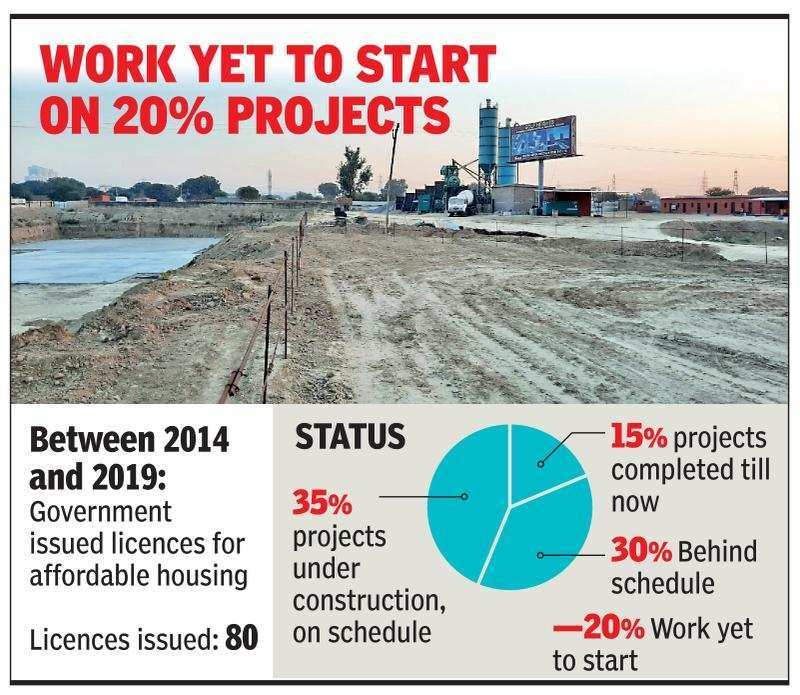 Gurugram: 50% paid, but flat construction yet to start in affordable housing projects