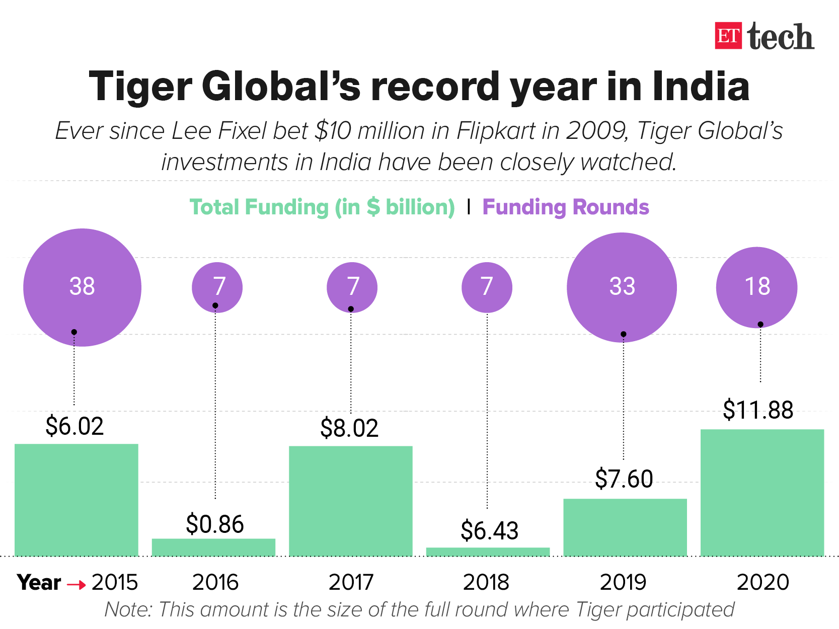 Tiger Global keeps up Its India investments in a pandemic year