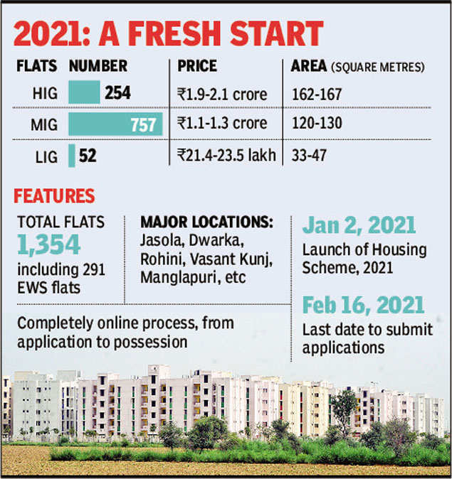 DDA to sell 215 HIG flats at Rs 2 crore each, its costliest ever
