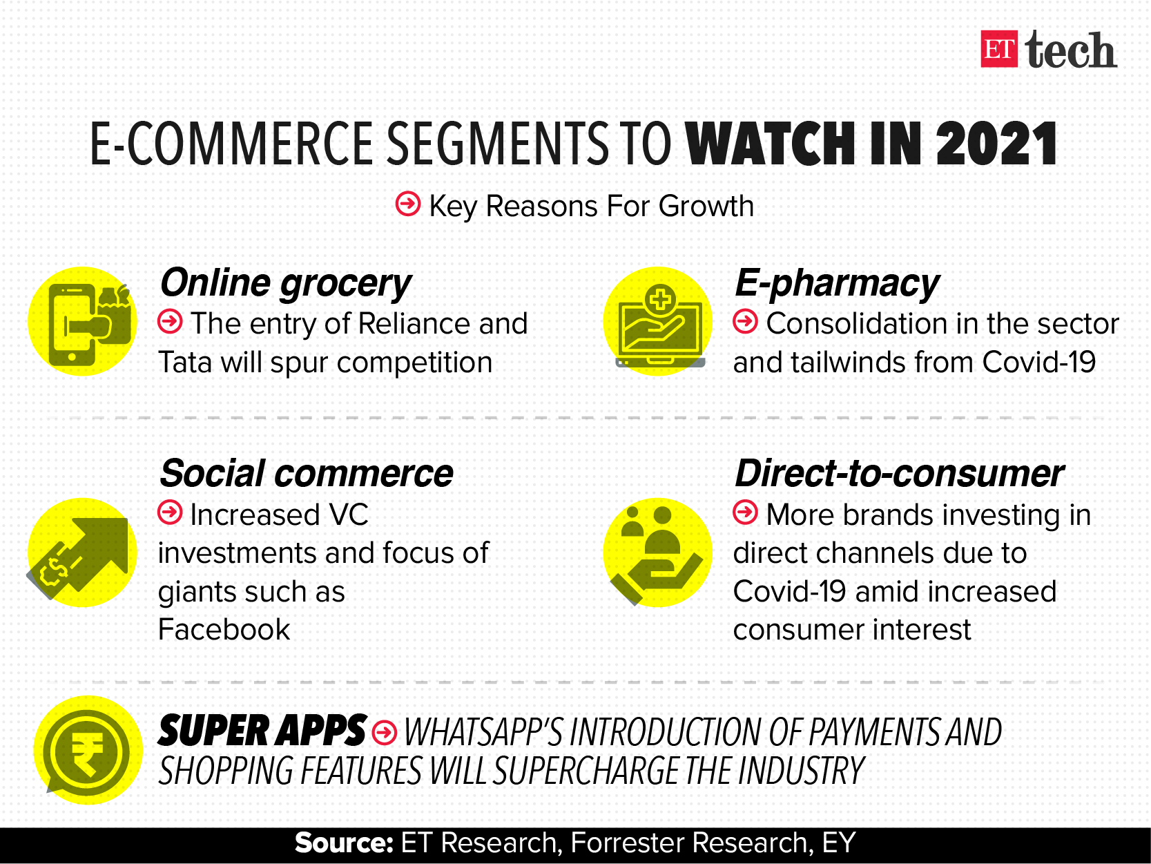 India's e-commerce sector sees big growth in 2021