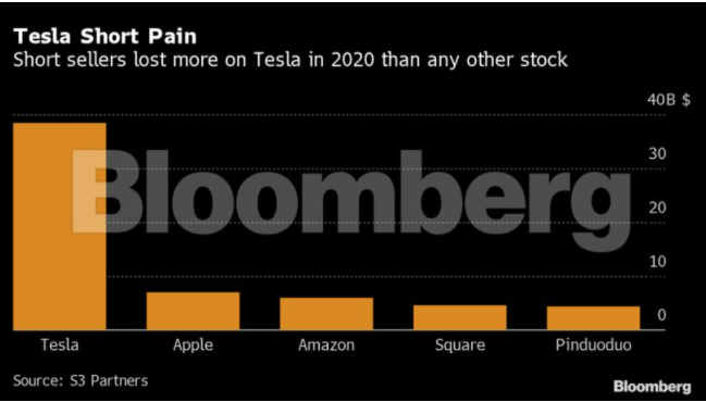 Tesla Tesla Short Sellers Lost 38 Billion In 2020 As Stock Surged Auto News Et Auto