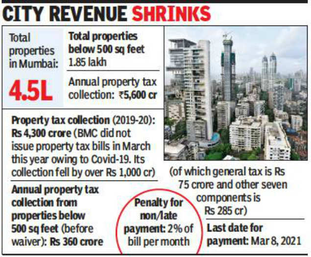 Mumbai: Civic body to restore property tax on sub-500 sq ft housing units
