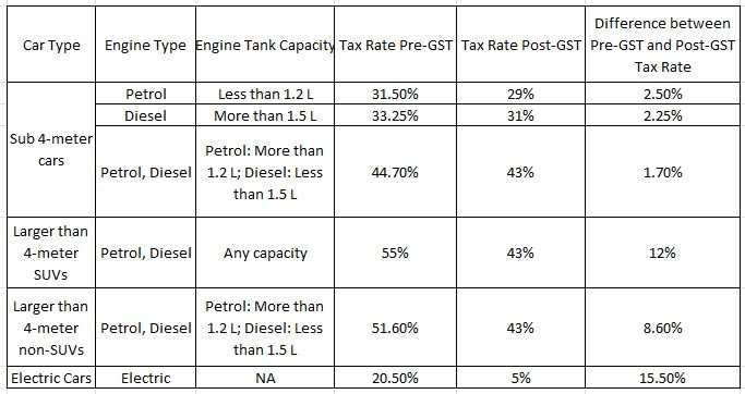Auto Gst Rates What Are The Gst Rates On Automobiles In India Auto News Et Auto