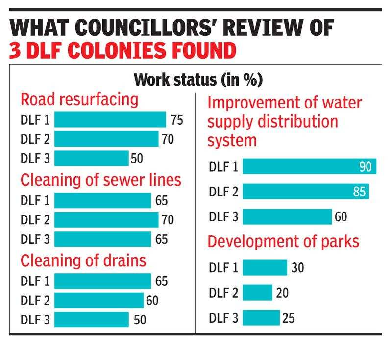 Gurugram civic body to review infrastructure of DLF 1, 2 & 3