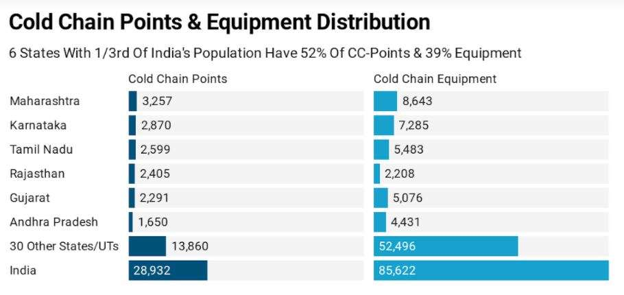 Six states with 33% of India's population have 52% cold-chain points