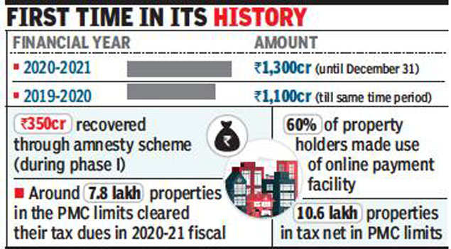 Pune civic body's property tax revenue highest in six decades