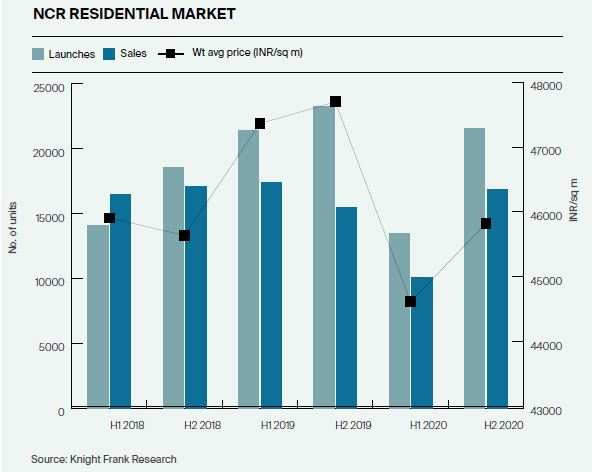 NCR has about six years of unsold residential inventory
