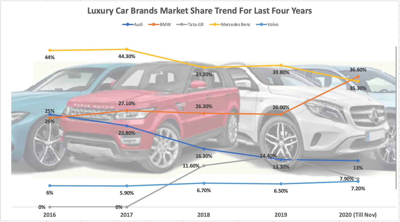 Audi India eyes double-digit growth in 2021, but does it have enough to take on the rivals?