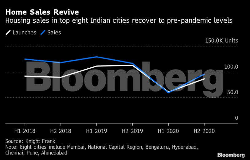 Tech companies drive India office lease rebound from decade low