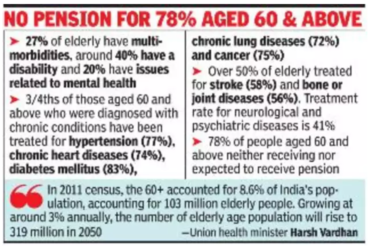 75m 60+ Indians suffer from chronic disease