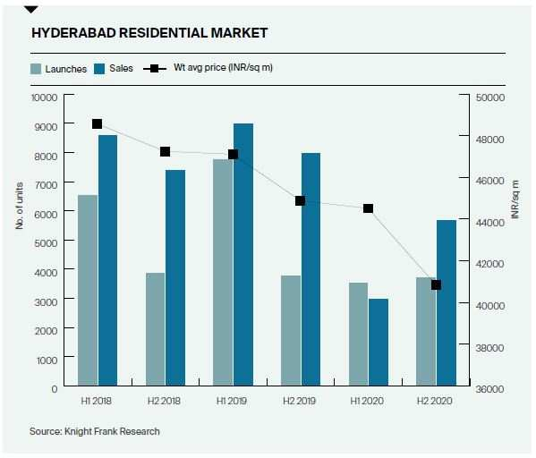 Office leasing dips 53% in 2020 in Hyderabad: Report