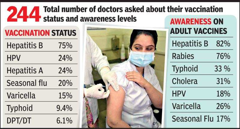 Adult vaccination levels not optimal even among doctors