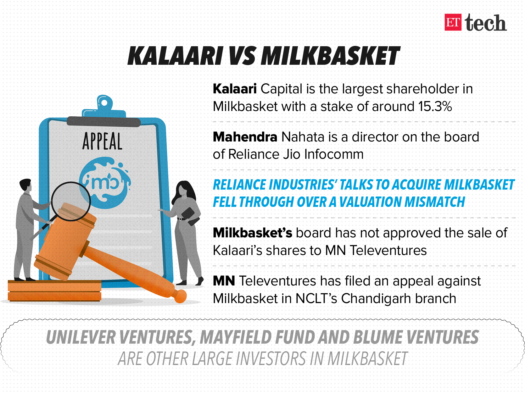 How Kalaari's exit led to the fall of Milkbasket