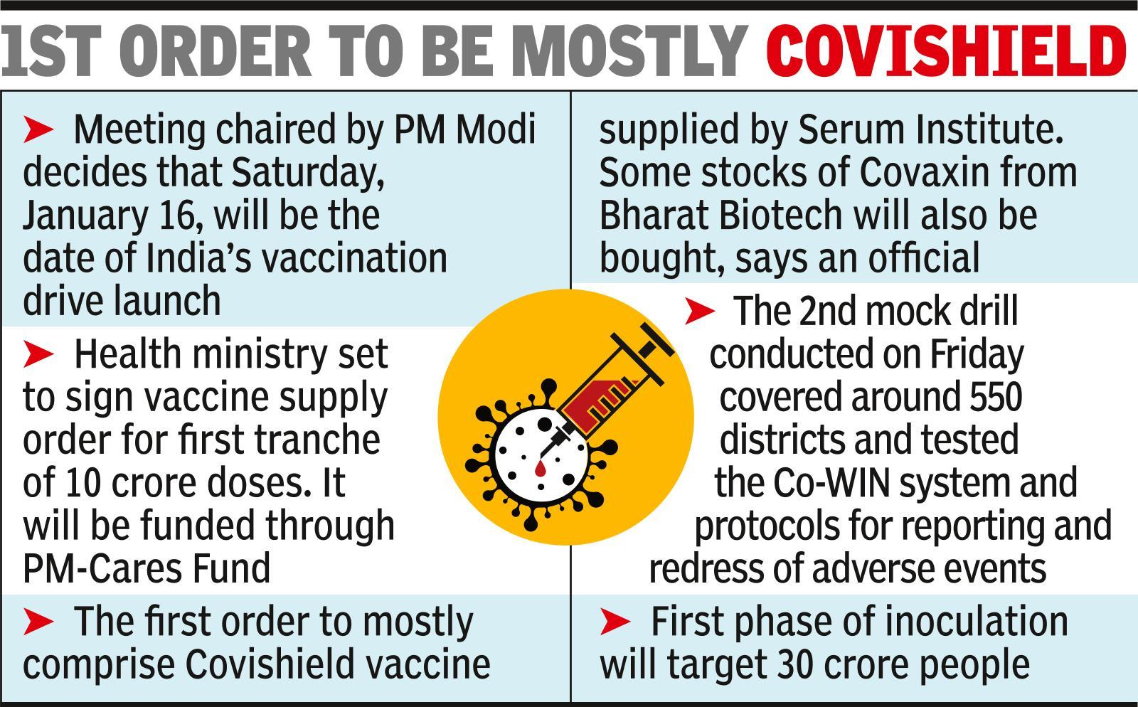 V-Day: PM-headed meet sets Jan 16 for vaccination launch