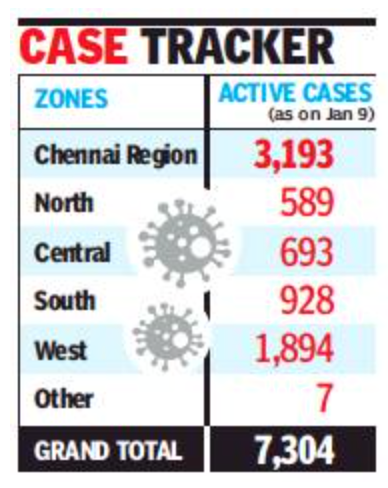 Chennai: 1 in every 3 active Covid-19 cases in state is from city