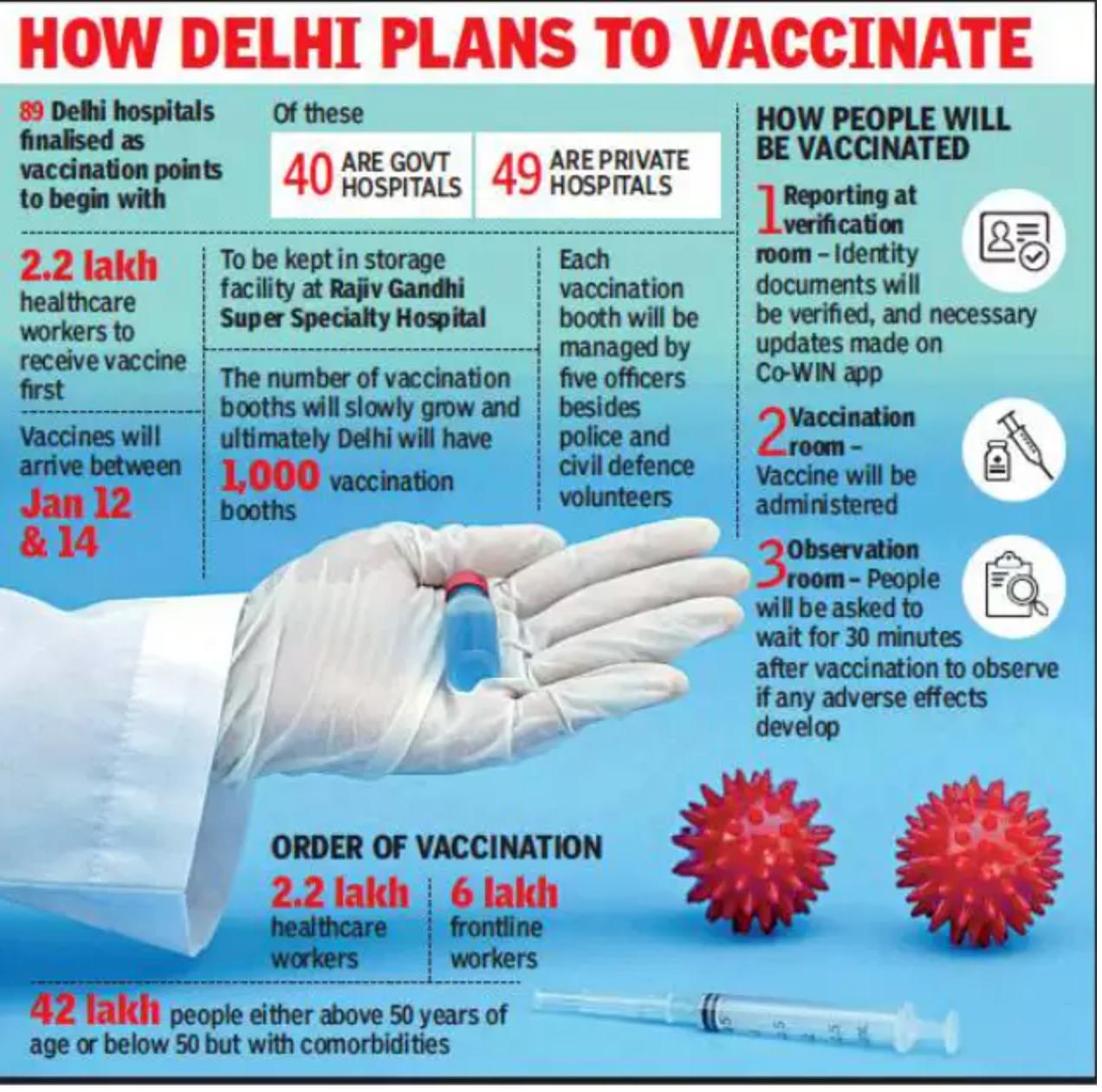 دهلی: واکسیناسیون شهر با 89 غرفه در بیمارستان های دولتی و خصوصی آغاز می شود