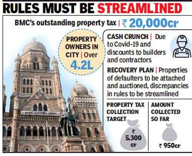 Mumbai: BMC has Rs 20,000 crore property tax outstanding, auction is likely