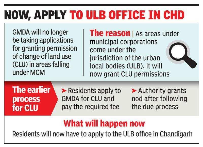 Gurugram development body won't grant change of land use nod in Manesar