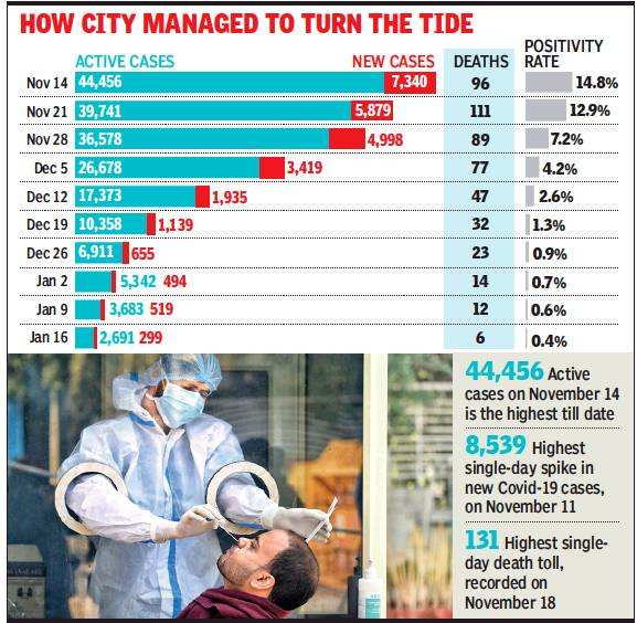 Delhi's fightback story: Active Covid cases down 94% in 10 weeks