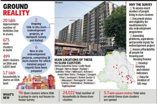 DDA to survey 96 slums in three months for in situ rehabilitation