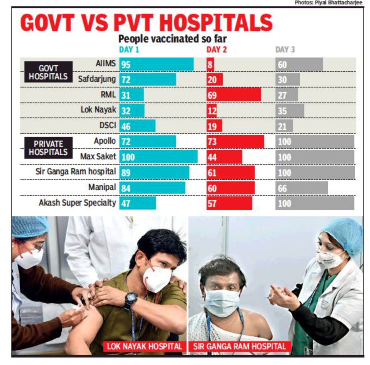 Delhi: Amid slow start to vax run, first round goes to private hospitals