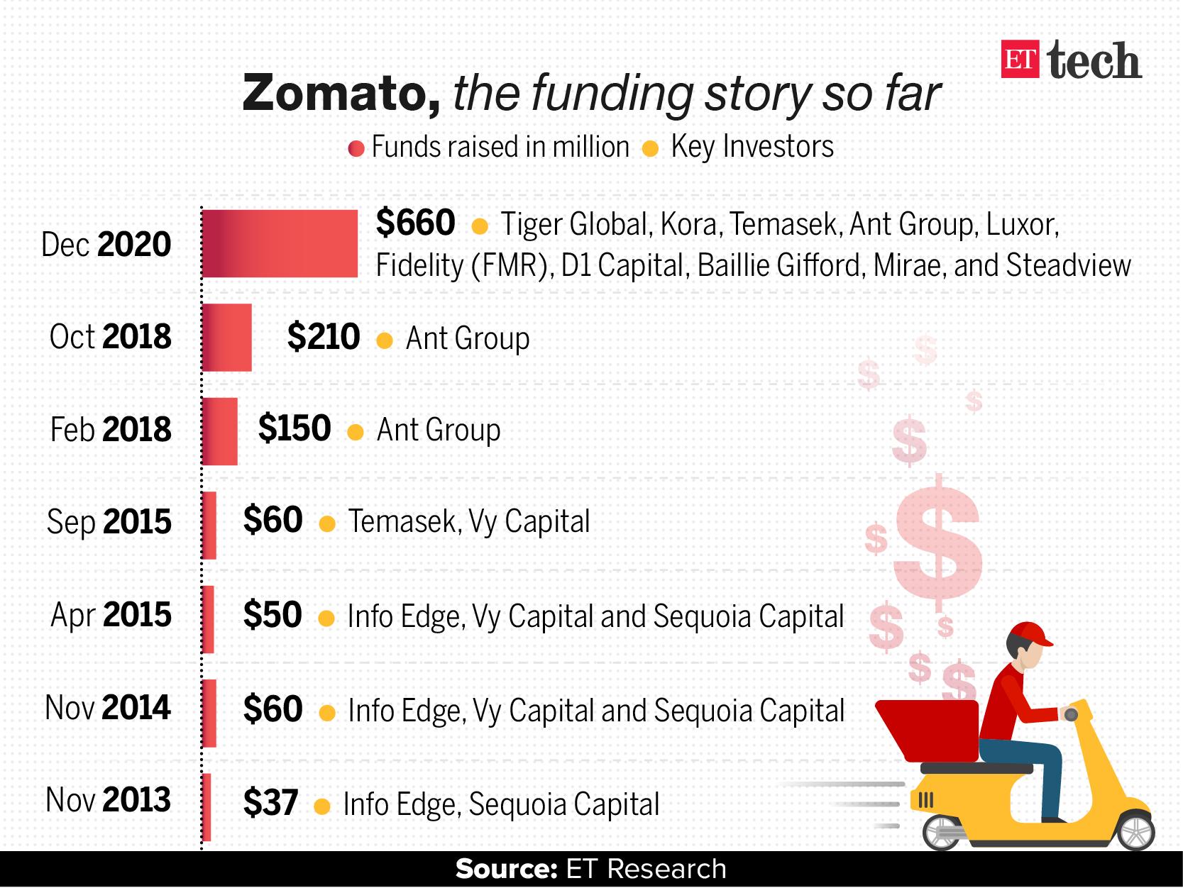 zomato IPO: Zomato set to close $500 million pre-IPO funding round, Retail News, ET Retail