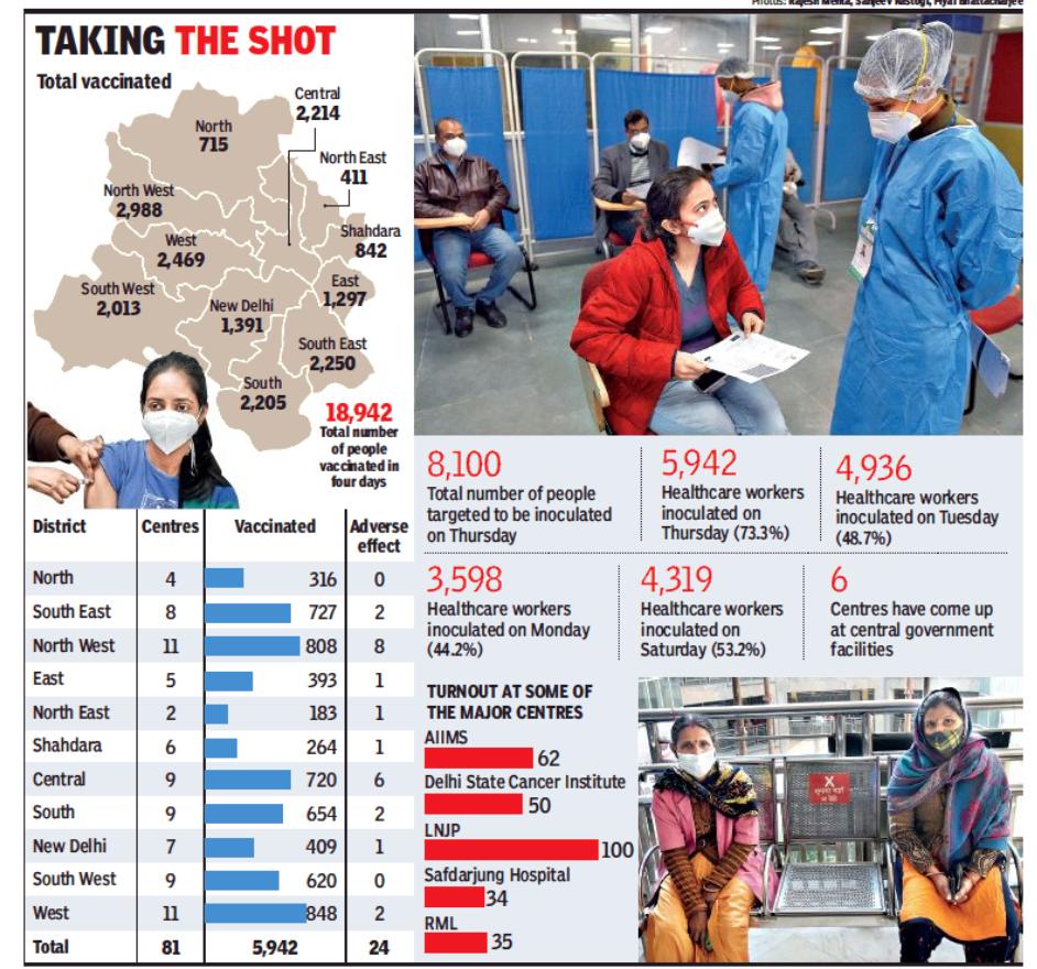 दिल्ली: धीमी शुरुआत के बाद, 73% हिस्सेदारी वी-ड्राइव को बढ़ावा देती है
