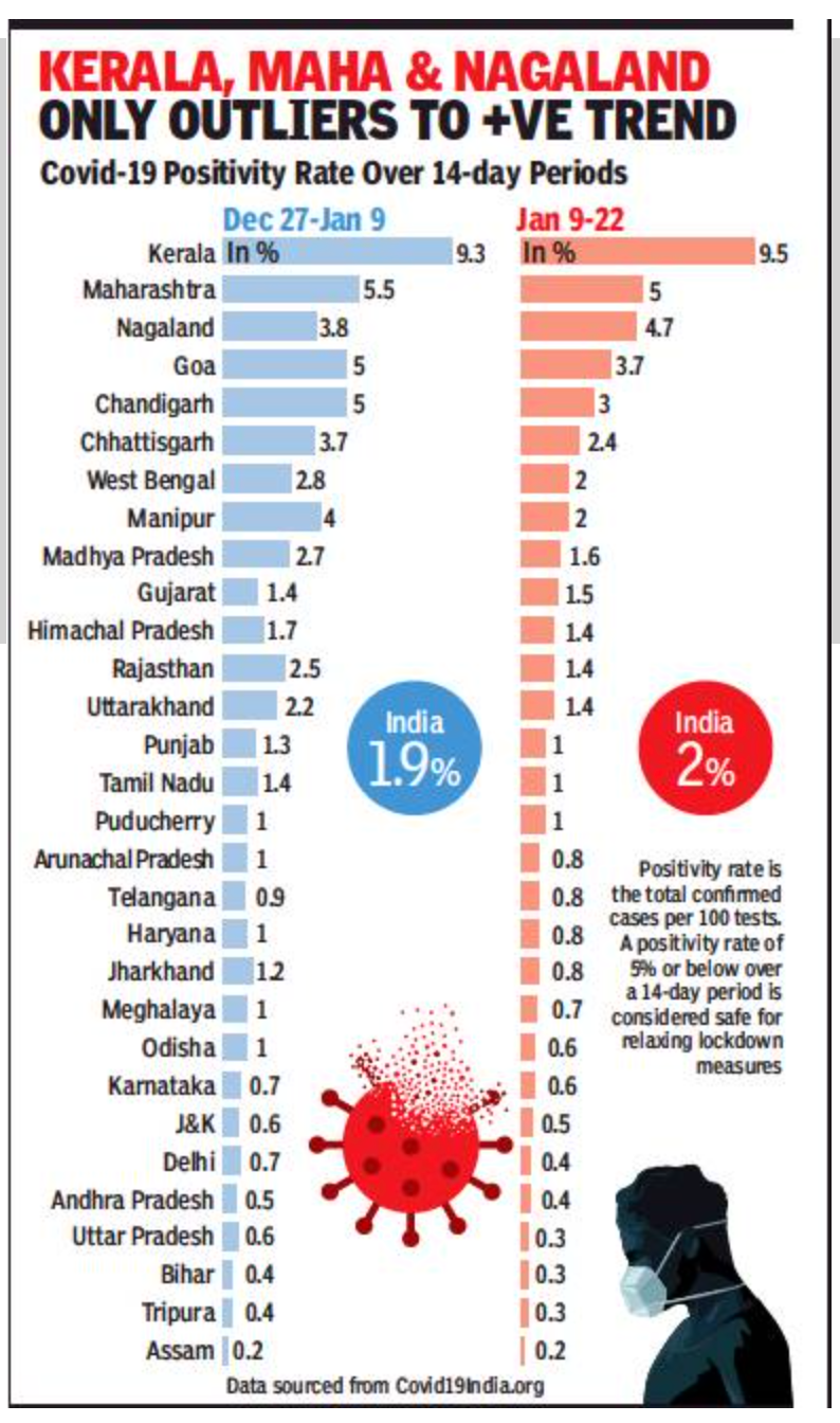 Positivity rate below 1% in 22 states, UTs