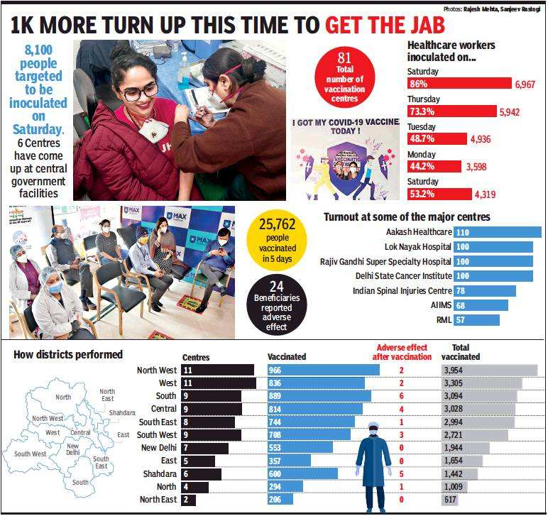 Delhi reports 86% turnout as vaccine acceptance grows