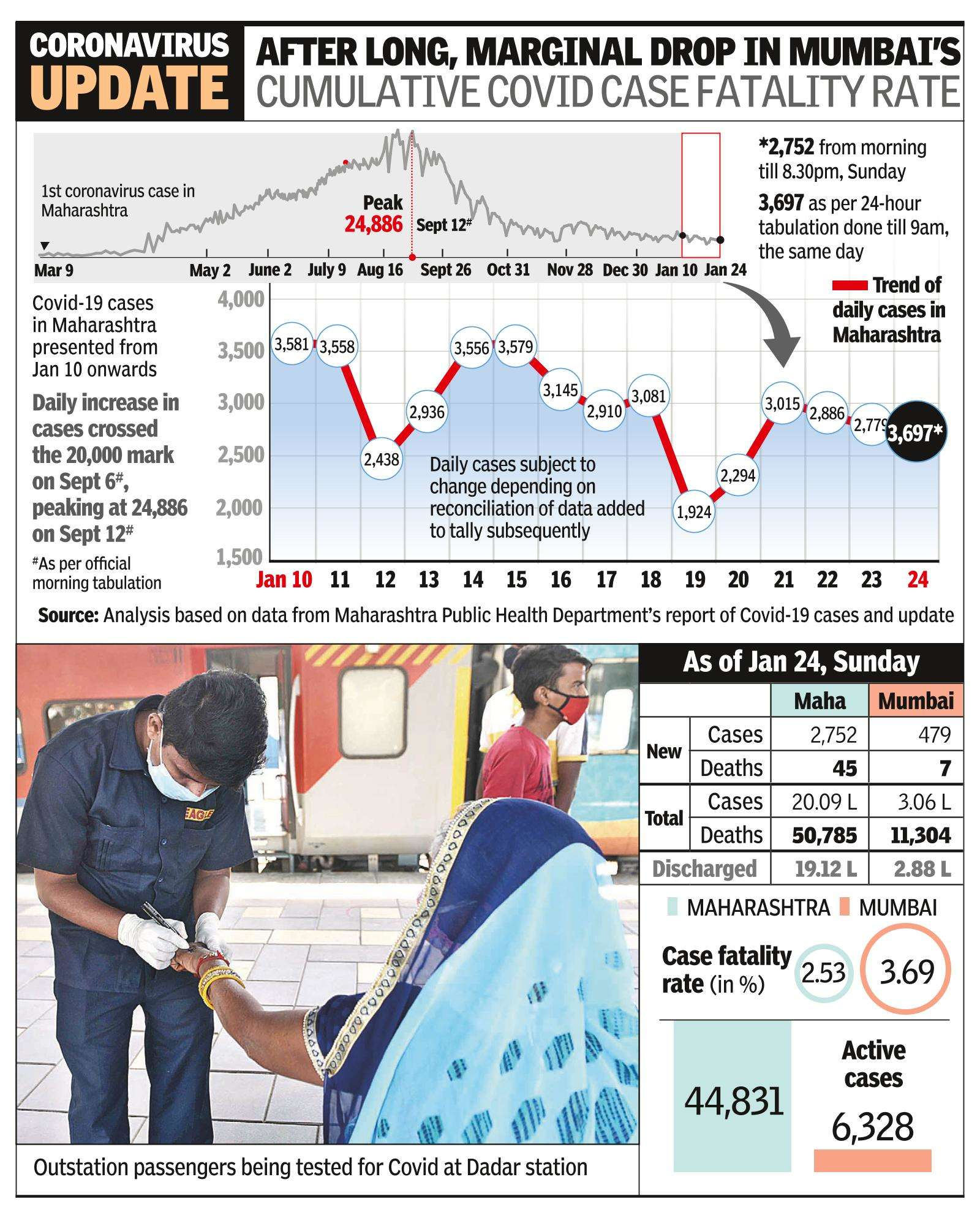Mumbai: State records under 3,000 Covid cases 4th day in row