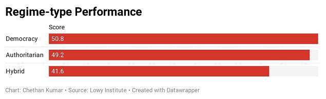 Covid-19 rankings: India, US rank poorly; APAC best, democracies pip authoritarian regimes
