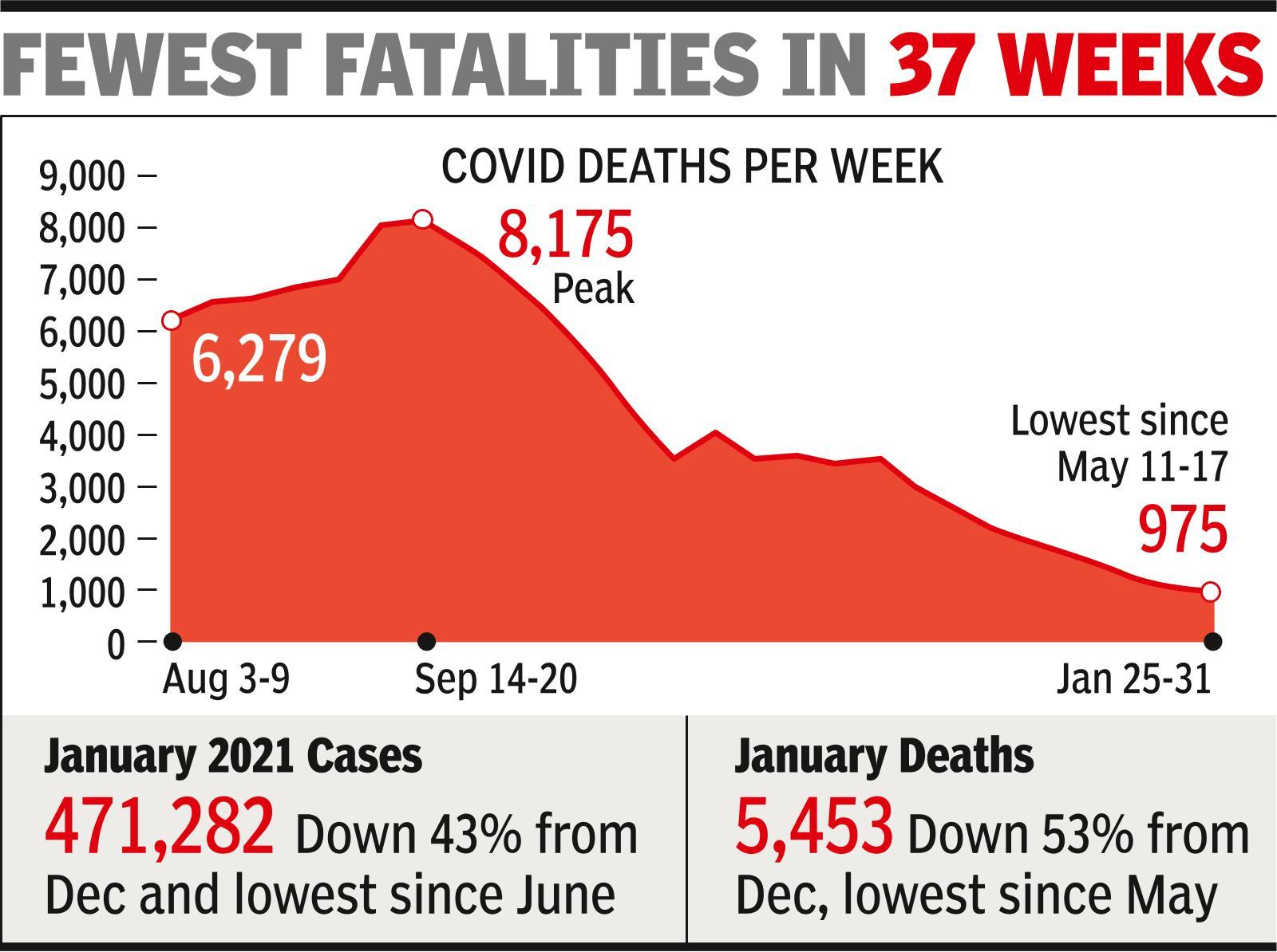 Weekly Covid casualties fall below 1,000, lowest since May