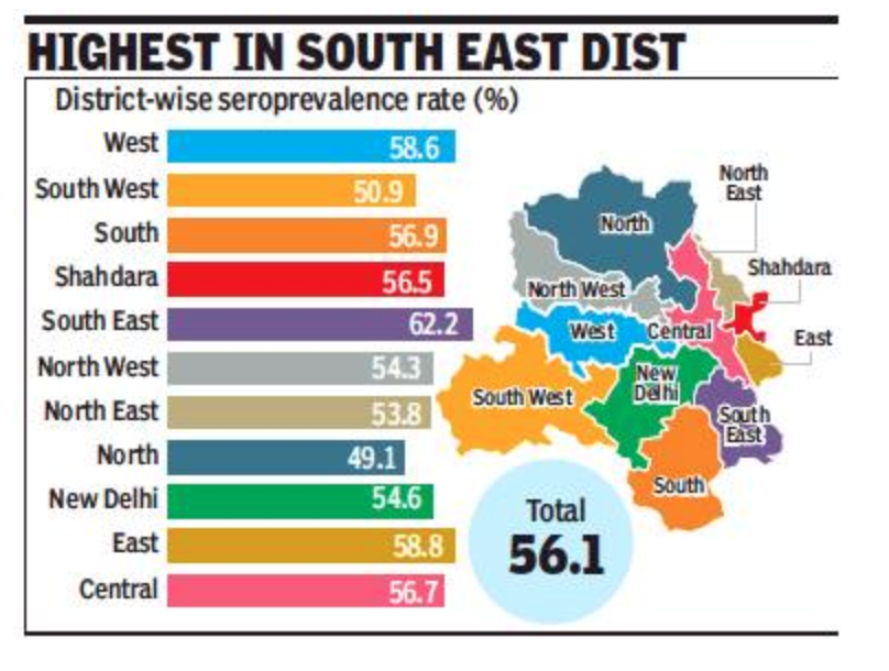 Delhi: Every second person in city has Covid antibodies now