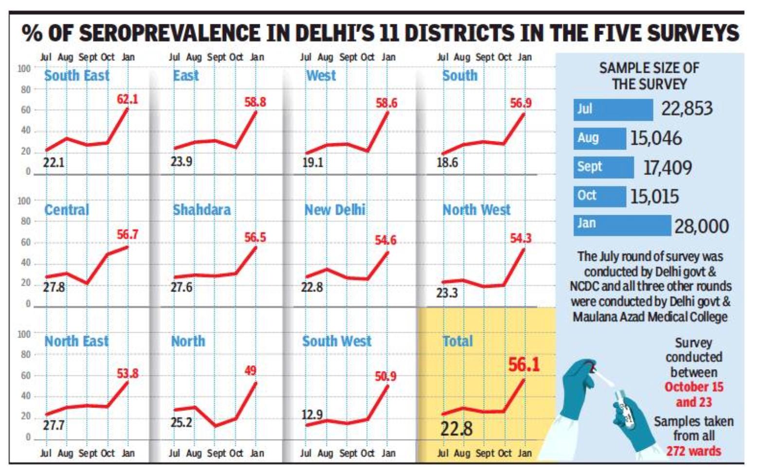 Delhi: Mass jabs will boost antibody shield: Experts