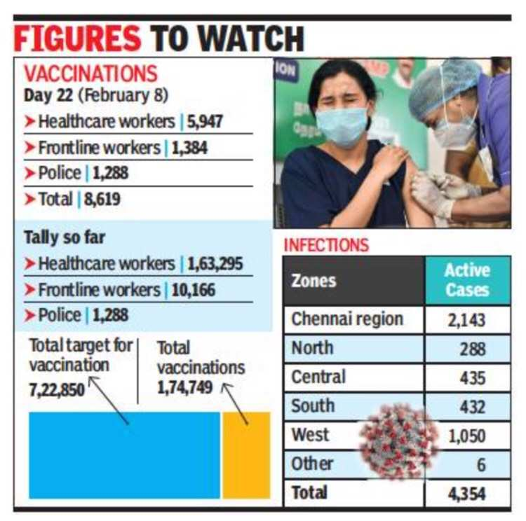 Chennai: City meets only 18% of day's vaccine target