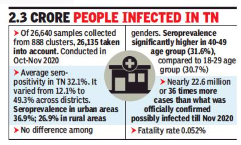 3 of 10 people infected by Covid in TN by Nov 2020: Sero survey
