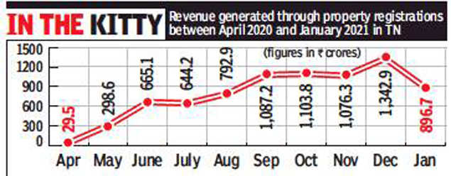 Property registration revenue revives partially in Chennai