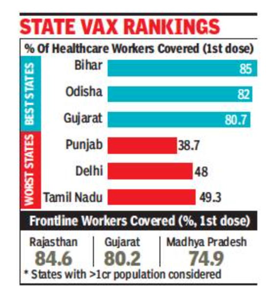 UP leads in total vaccine doses, K'taka in most 2nd shots given