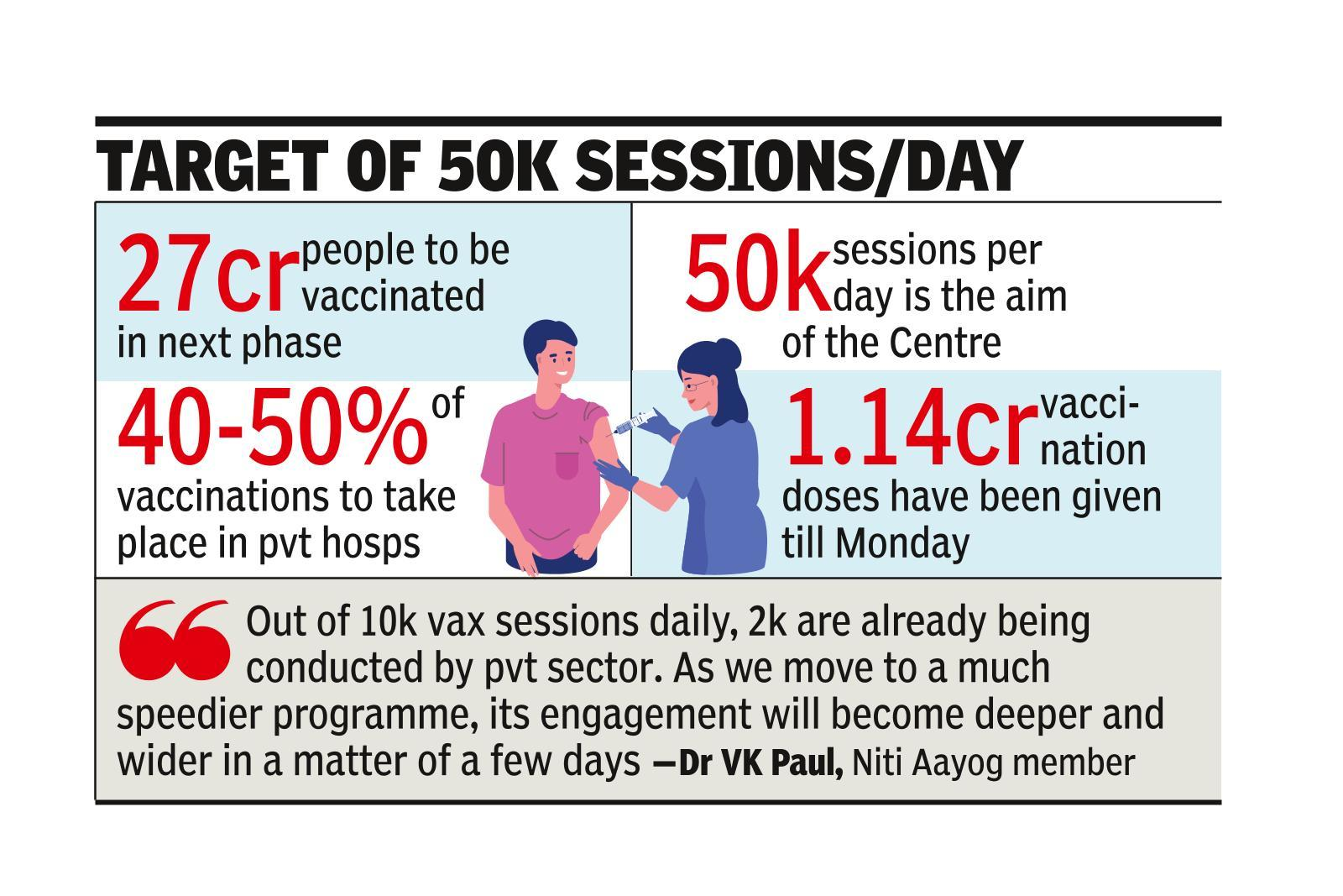 Govt looks to involve pvt sector as vax drive expands to 50+
